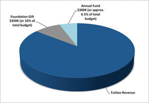Link 2018 -Annual Fund breakdown -pie chart